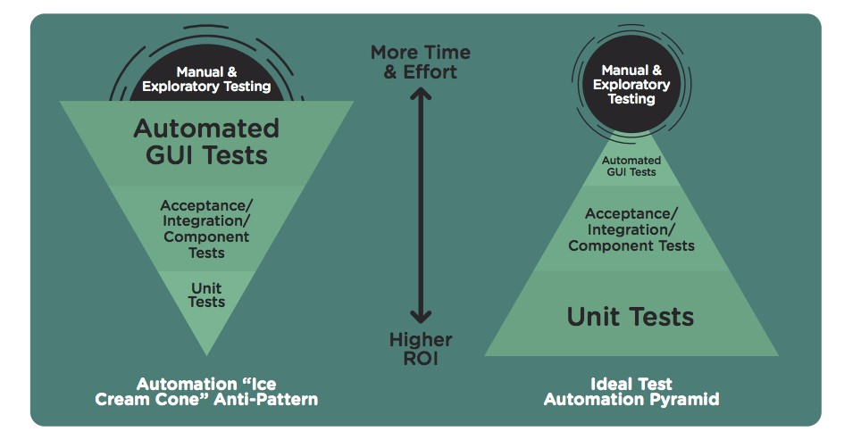 Test Automation: The Right Way Up